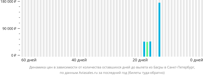 Динамика цен в зависимости от количества оставшихся дней до вылета из Басры в Санкт-Петербург