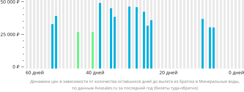 Динамика цен в зависимости от количества оставшихся дней до вылета из Братска в Минеральные воды