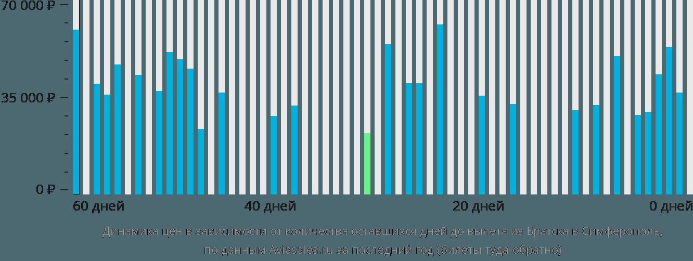 Динамика цен в зависимости от количества оставшихся дней до вылета из Братска в Симферополь