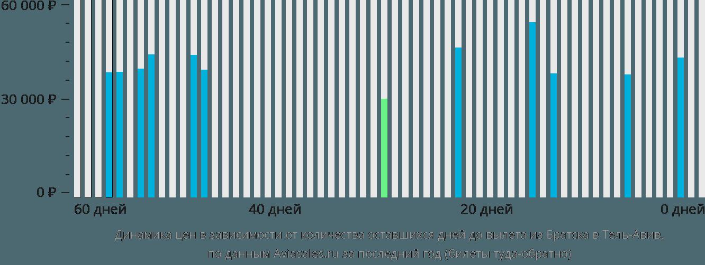 Динамика цен в зависимости от количества оставшихся дней до вылета из Братска в Тель-Авив
