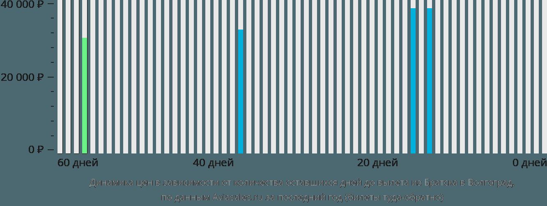 Динамика цен в зависимости от количества оставшихся дней до вылета из Братска в Волгоград
