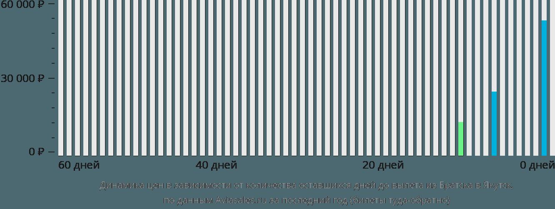 Динамика цен в зависимости от количества оставшихся дней до вылета из Братска в Якутск