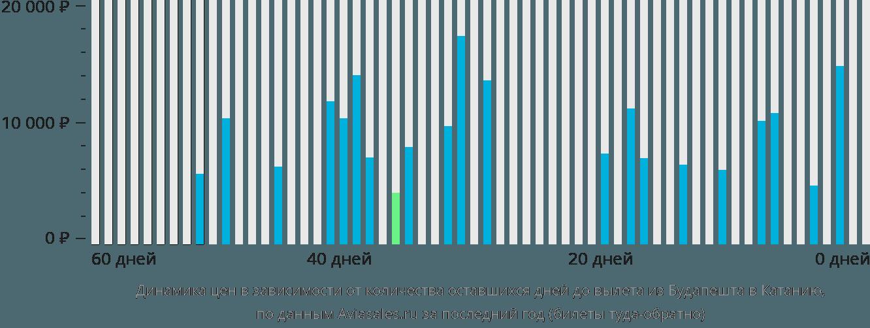 Динамика цен в зависимости от количества оставшихся дней до вылета из Будапешта в Катанию