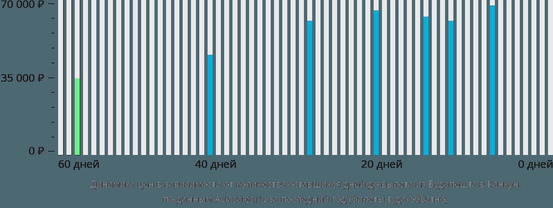 Динамика цен в зависимости от количества оставшихся дней до вылета из Будапешта в Канкун