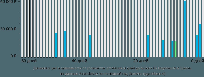 Динамика цен в зависимости от количества оставшихся дней до вылета из Будапешта в Ереван