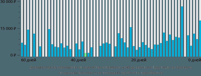 Динамика цен в зависимости от количества оставшихся дней до вылета из Будапешта во Францию