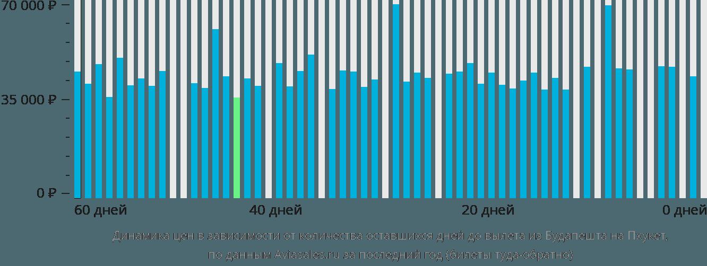 Динамика цен в зависимости от количества оставшихся дней до вылета из Будапешта на Пхукет