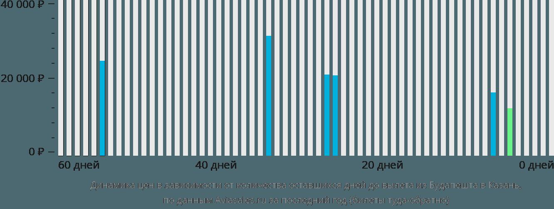 Динамика цен в зависимости от количества оставшихся дней до вылета из Будапешта в Казань