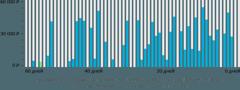 Динамика цен в зависимости от количества оставшихся дней до вылета из Будапешта в Казахстан