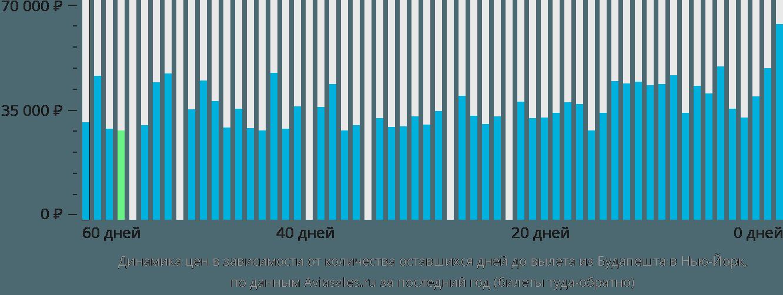 Динамика цен в зависимости от количества оставшихся дней до вылета из Будапешта в Нью-Йорк