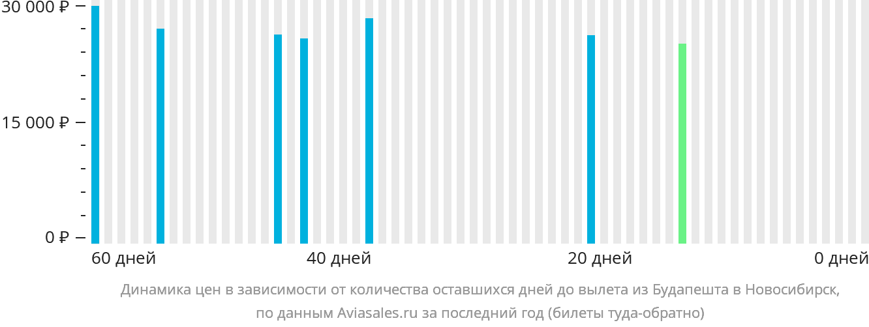 Динамика цен в зависимости от количества оставшихся дней до вылета из Будапешта в Новосибирск