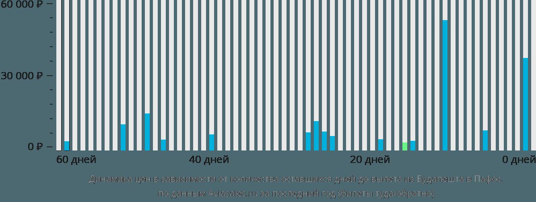 Динамика цен в зависимости от количества оставшихся дней до вылета из Будапешта в Пафос