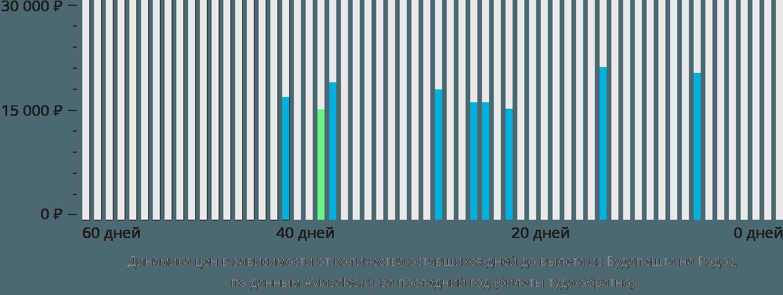 Динамика цен в зависимости от количества оставшихся дней до вылета из Будапешта на Родос