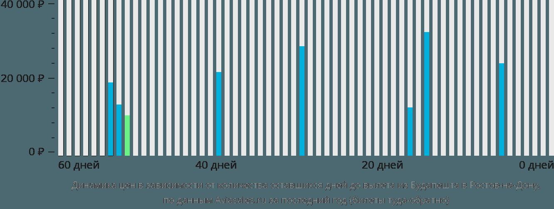 Динамика цен в зависимости от количества оставшихся дней до вылета из Будапешта в Ростов-на-Дону