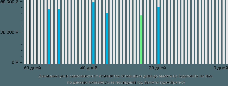 Динамика цен в зависимости от количества оставшихся дней до вылета из Будапешта на Маэ