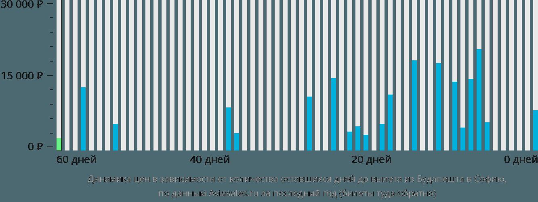 Динамика цен в зависимости от количества оставшихся дней до вылета из Будапешта в Софию