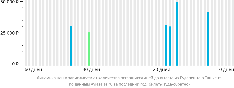 Динамика цен в зависимости от количества оставшихся дней до вылета из Будапешта в Ташкент