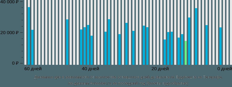 Динамика цен в зависимости от количества оставшихся дней до вылета из Будапешта на Тенерифе