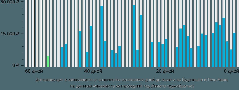 Динамика цен в зависимости от количества оставшихся дней до вылета из Будапешта в Тель-Авив