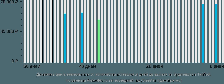Динамика цен в зависимости от количества оставшихся дней до вылета из Будапешта в Тайбэй