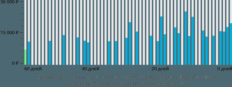 Динамика цен в зависимости от количества оставшихся дней до вылета из Будапешта в Цюрих