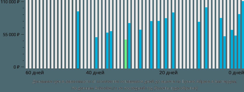 Динамика цен в зависимости от количества оставшихся дней до вылета из Буэнос-Айреса в Амстердам