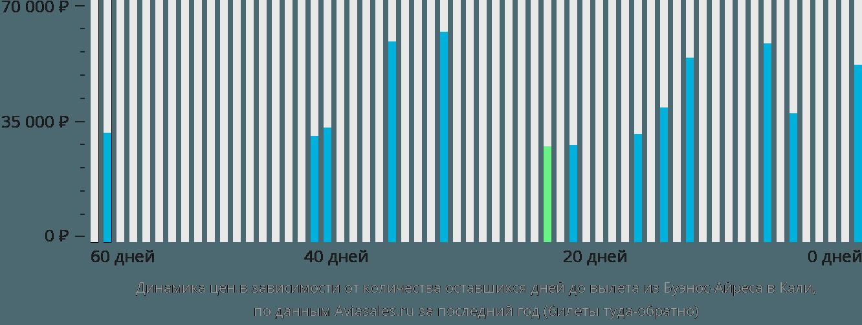 Динамика цен в зависимости от количества оставшихся дней до вылета из Буэнос-Айреса в Кали
