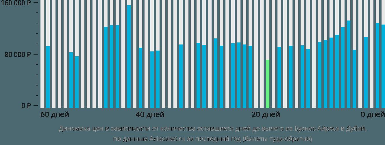 Динамика цен в зависимости от количества оставшихся дней до вылета из Буэнос-Айреса в Дубай