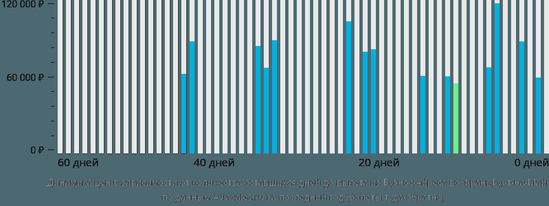 Динамика цен в зависимости от количества оставшихся дней до вылета из Буэнос-Айреса во Франкфурт-на-Майне