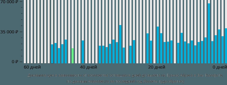 Динамика цен в зависимости от количества оставшихся дней до вылета из Буэнос-Айреса в Эль Калафате