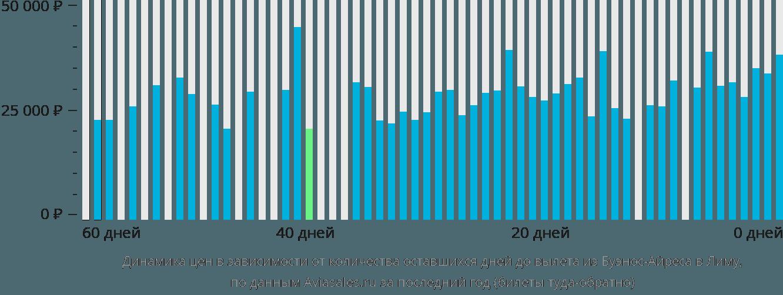 Динамика цен в зависимости от количества оставшихся дней до вылета из Буэнос-Айреса в Лиму