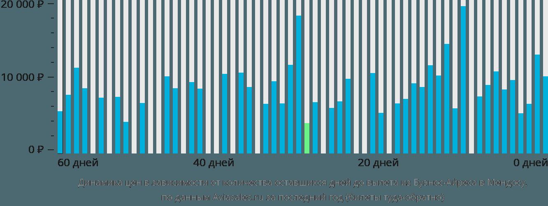 Динамика цен в зависимости от количества оставшихся дней до вылета из Буэнос-Айреса в Мендосу