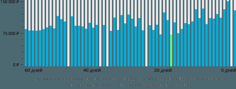 Динамика цен в зависимости от количества оставшихся дней до вылета из Буэнос-Айреса в Москву