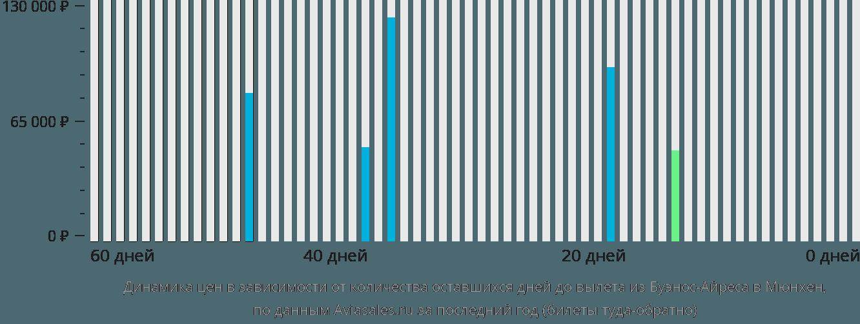 Динамика цен в зависимости от количества оставшихся дней до вылета из Буэнос-Айреса в Мюнхен