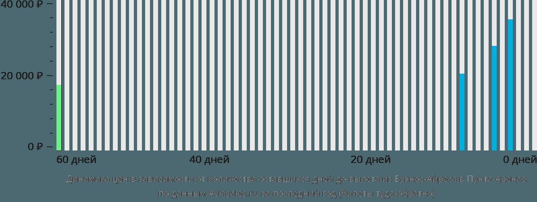 Динамика цен в зависимости от количества оставшихся дней до вылета из Буэнос-Айреса в Пунта-Аренас