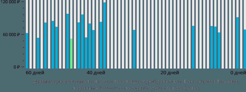 Динамика цен в зависимости от количества оставшихся дней до вылета из Буэнос-Айреса в Тель-Авив