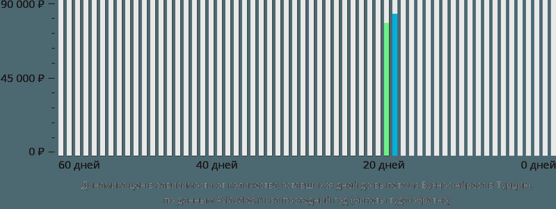 Динамика цен в зависимости от количества оставшихся дней до вылета из Буэнос-Айреса в Турцию