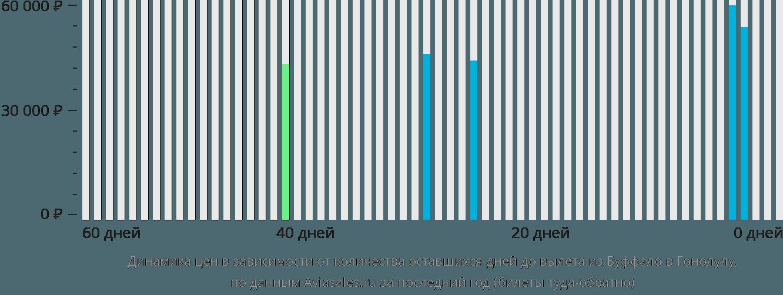Динамика цен в зависимости от количества оставшихся дней до вылета из Буффало в Гонолулу