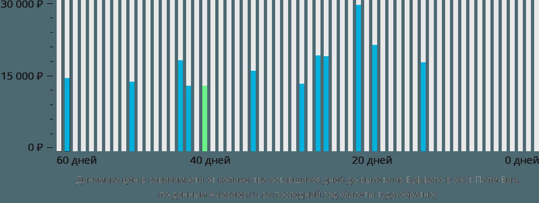 Динамика цен в зависимости от количества оставшихся дней до вылета из Буффало в Уэст-Палм-Бич