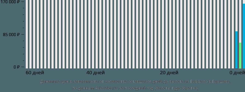 Динамика цен в зависимости от количества оставшихся дней до вылета из Буффало в Варшаву