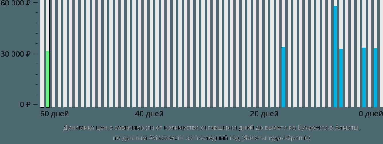 Динамика цен в зависимости от количества оставшихся дней до вылета из Бухареста в Алматы