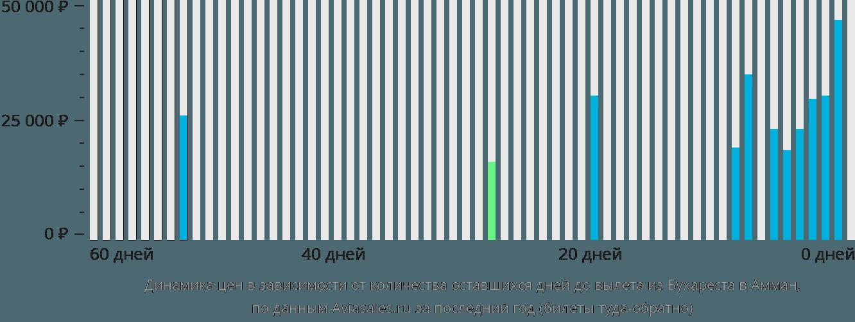 Динамика цен в зависимости от количества оставшихся дней до вылета из Бухареста в Амман
