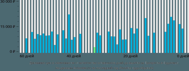Динамика цен в зависимости от количества оставшихся дней до вылета из Бухареста в Будапешт