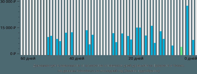Динамика цен в зависимости от количества оставшихся дней до вылета из Бухареста в Чехию