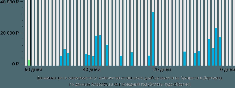 Динамика цен в зависимости от количества оставшихся дней до вылета из Бухареста в Дортмунд