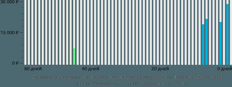 Динамика цен в зависимости от количества оставшихся дней до вылета из Бухареста в Дюссельдорф
