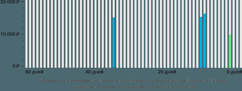 Динамика цен в зависимости от количества оставшихся дней до вылета из Бухареста в Гётеборг