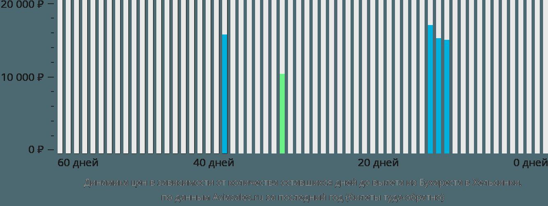 Динамика цен в зависимости от количества оставшихся дней до вылета из Бухареста в Хельсинки
