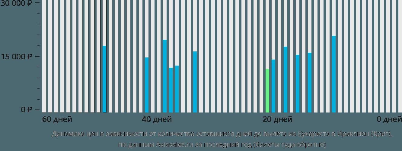 Динамика цен в зависимости от количества оставшихся дней до вылета из Бухареста в Ираклион (Крит)