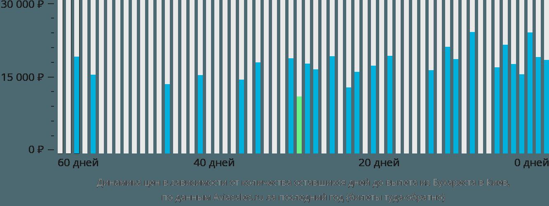 Динамика цен в зависимости от количества оставшихся дней до вылета из Бухареста в Киев